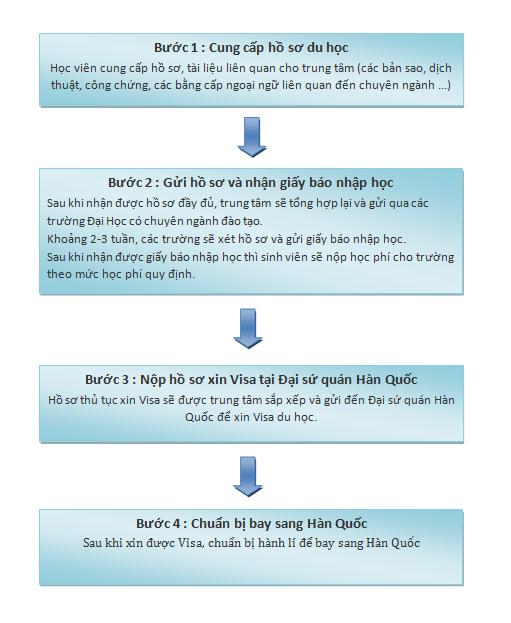 Quy trình làm hồ sơ du học Hàn Quốc